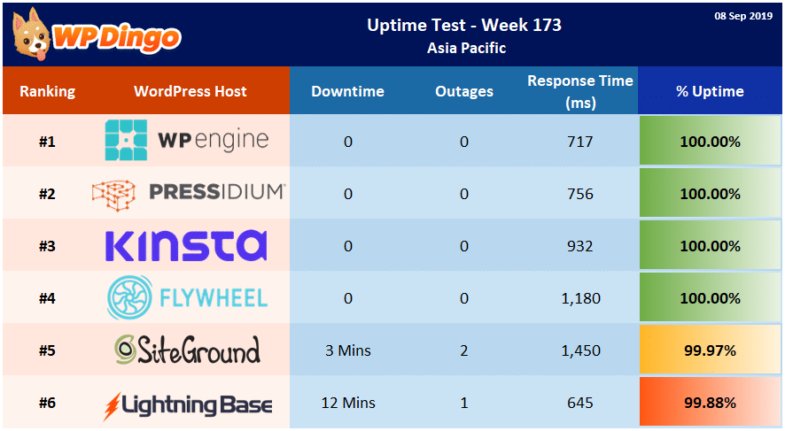 Uptime Test Results - Week 173 Summary Table