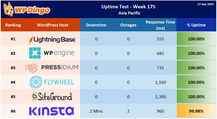 Uptime Test Results - Week 175 Summary Table