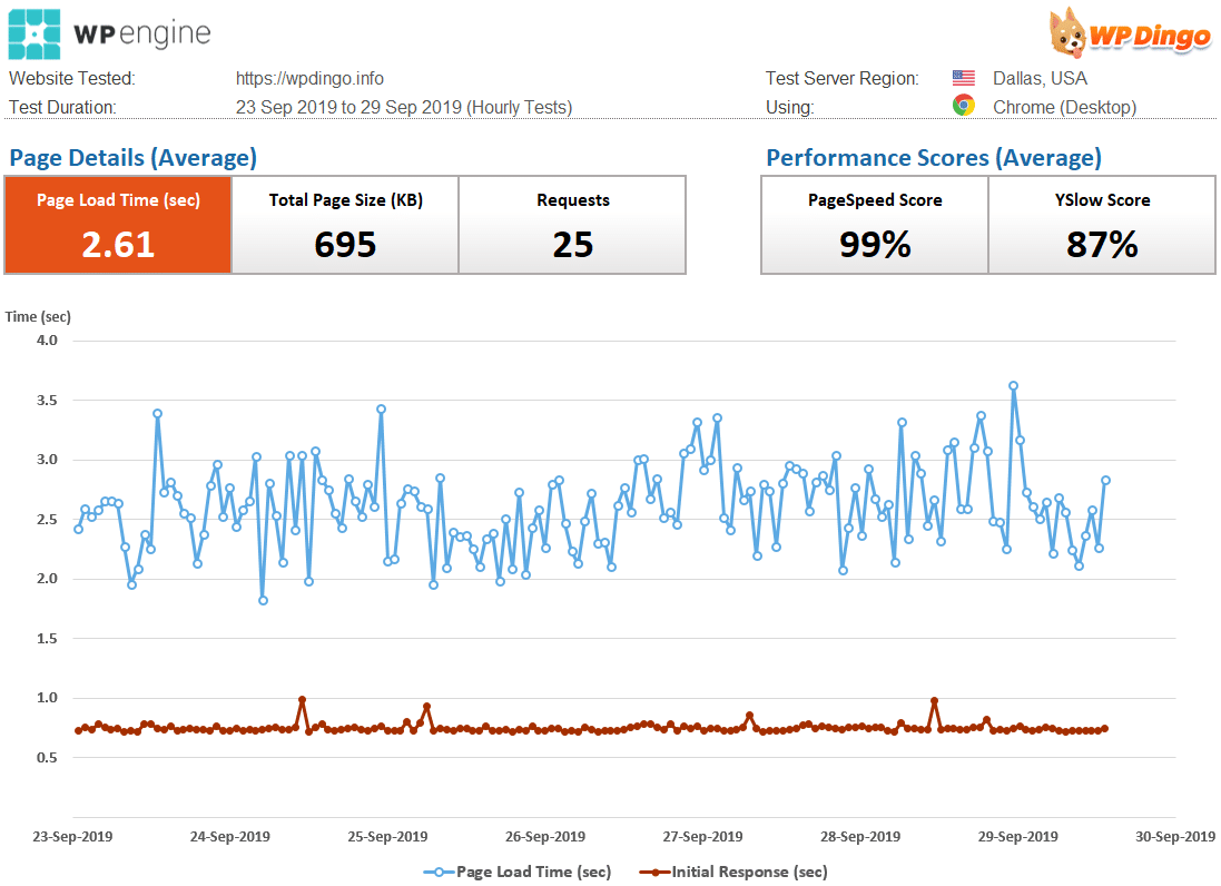 WP Engine Speed Dashboard & Load Time Chart