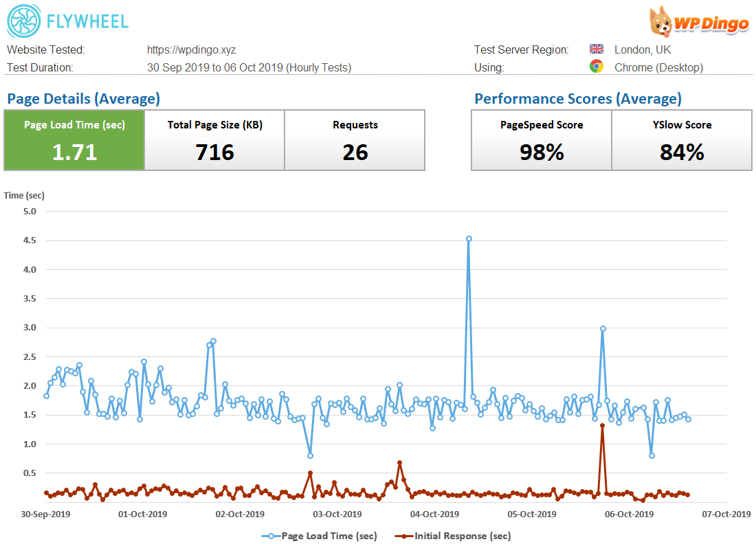 Flywheel Speed Dashboard & Load Time Chart