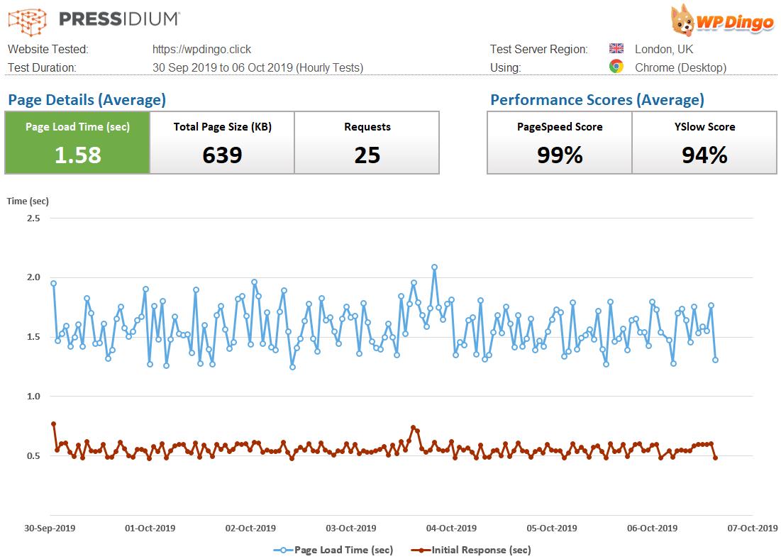 Pressidium Speed Dashboard & Load Time Chart