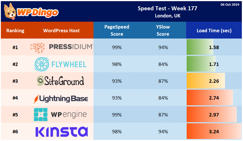 Speed Test Results - Summary Table - Week 177