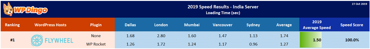 2019 Flywheel Speed Table - India Server