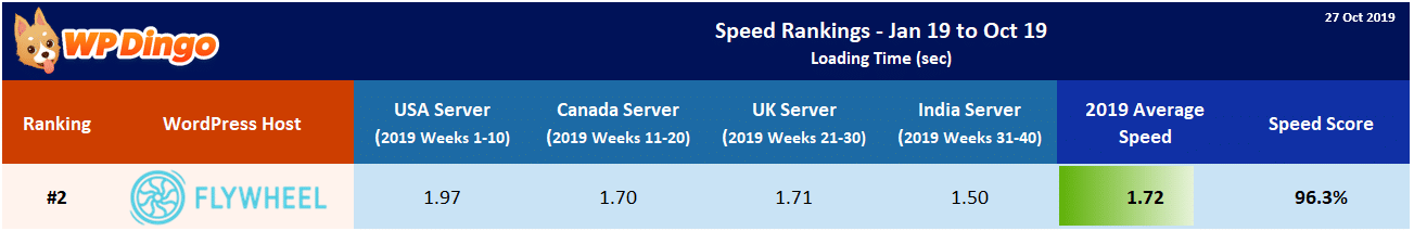 2019 Flywheel Speed Table - Overall