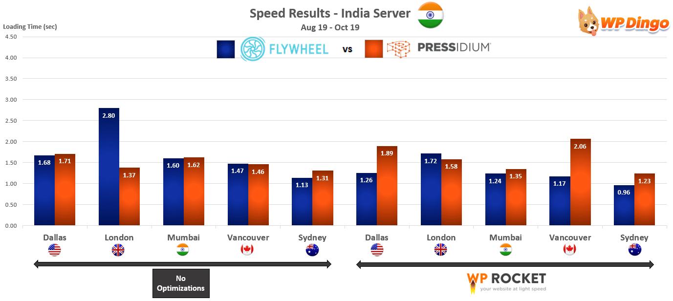 2019 Flywheel vs Pressidium Speed Chart - India Server