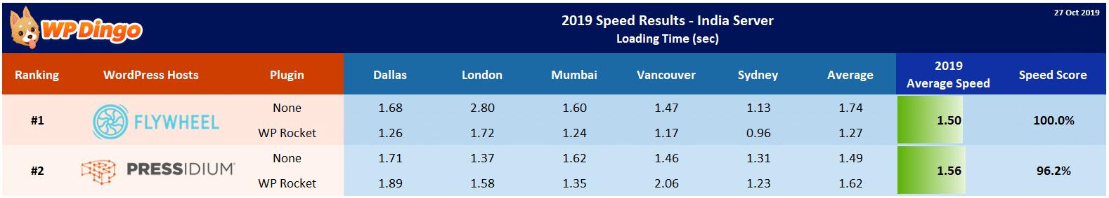 2019 Flywheel vs Pressidium Speed Table - India Server