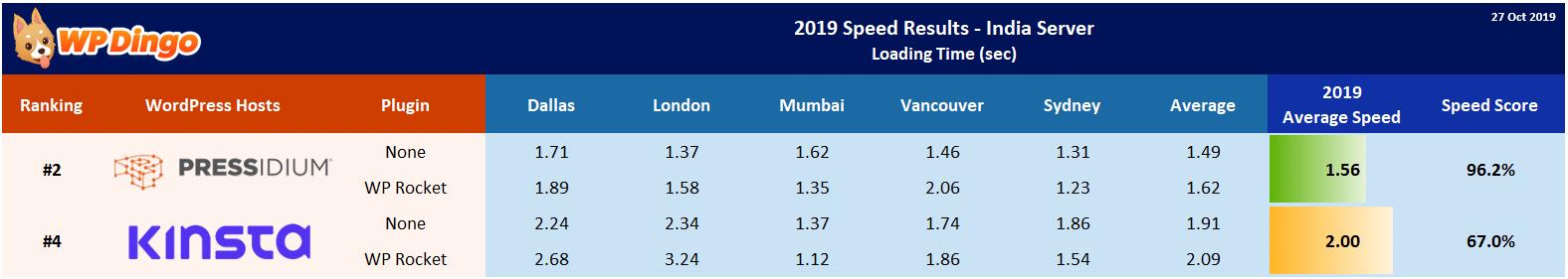 2019 Kinsta vs Pressidium Speed Table - India Server