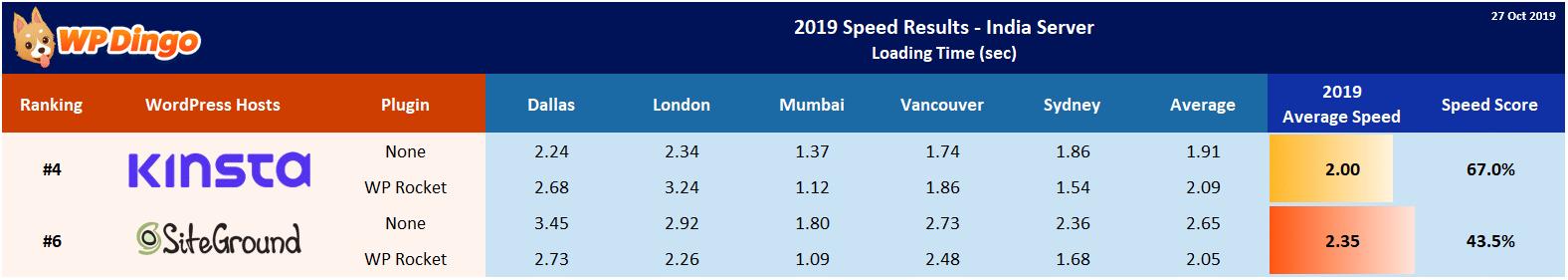 2019 Kinsta vs SiteGround Speed Table - India Server