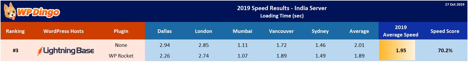 2019 Lightning Base Speed Table - India Server