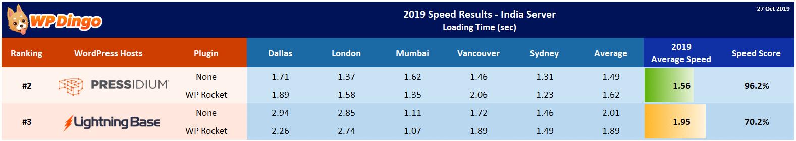 2019 Lightning Base vs Pressidium Speed Table - India Server