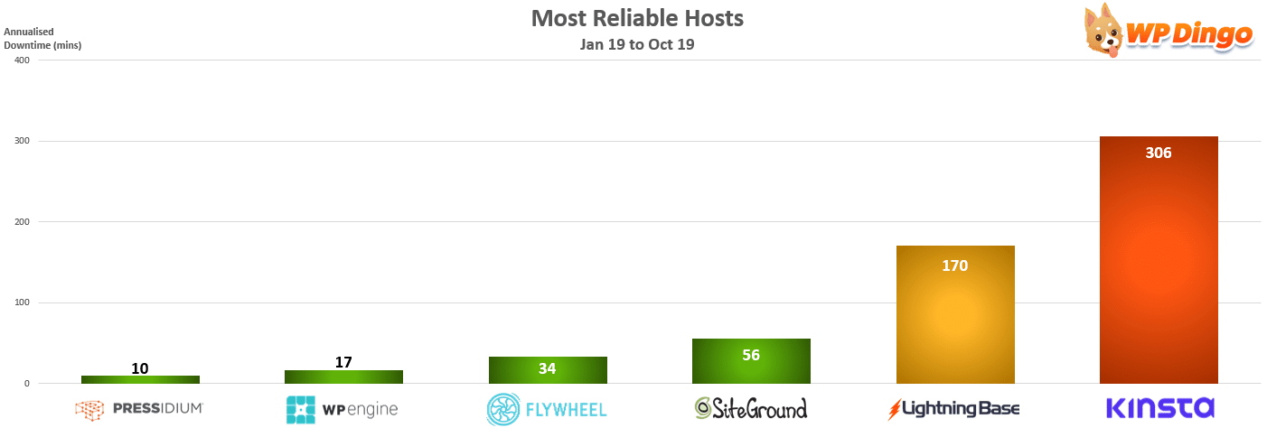 Most Reliable Hosts Chart - Jan 2019 to Oct 2019