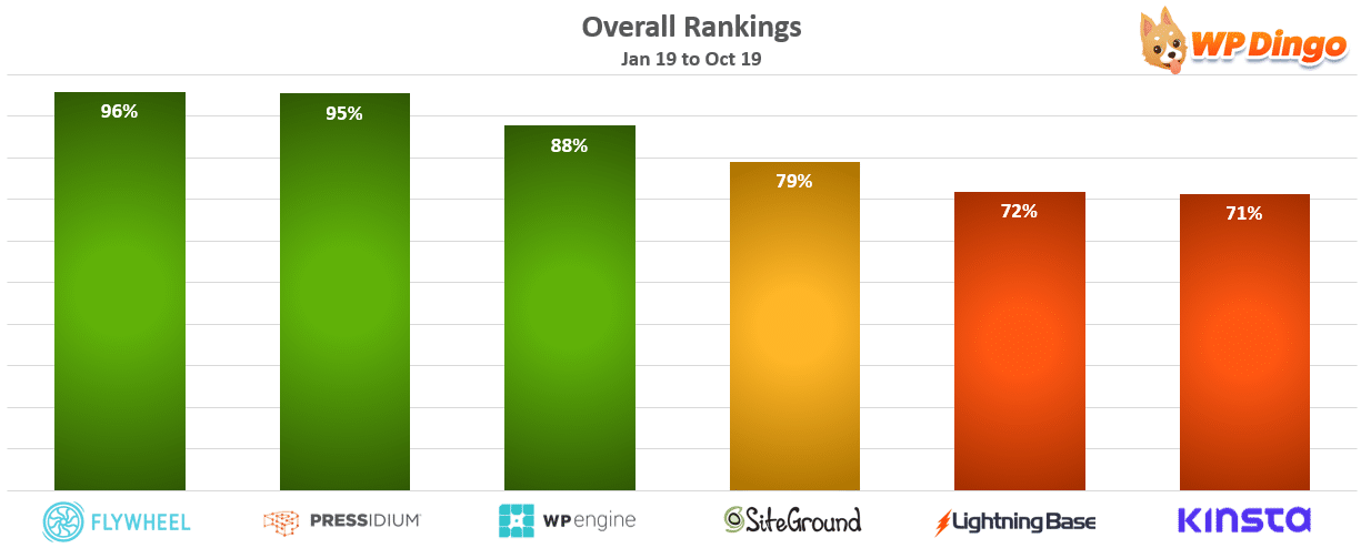 Overall Rankings Chart - Jan 2019 to Oct 2019