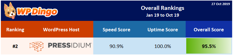 2019 Pressidium Overall Rank