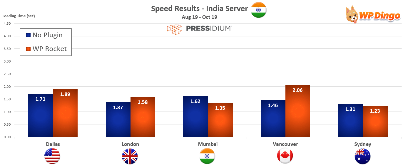 2019 Pressidium Speed Chart - India Server