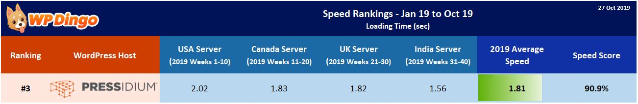 2019 Pressidium Speed Table - Overall