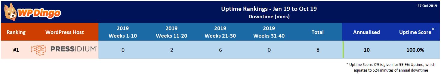 Pressidium 2019 Uptime Test Results