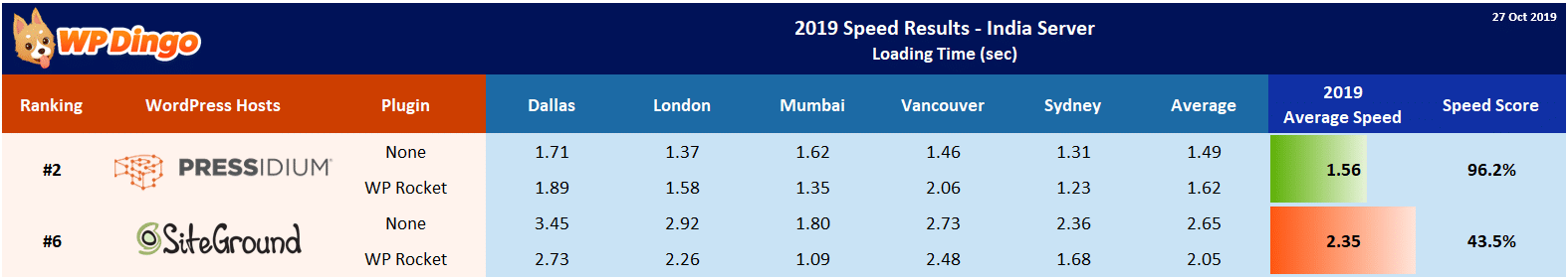 2019 Pressidium vs SiteGround Speed Table - India Server