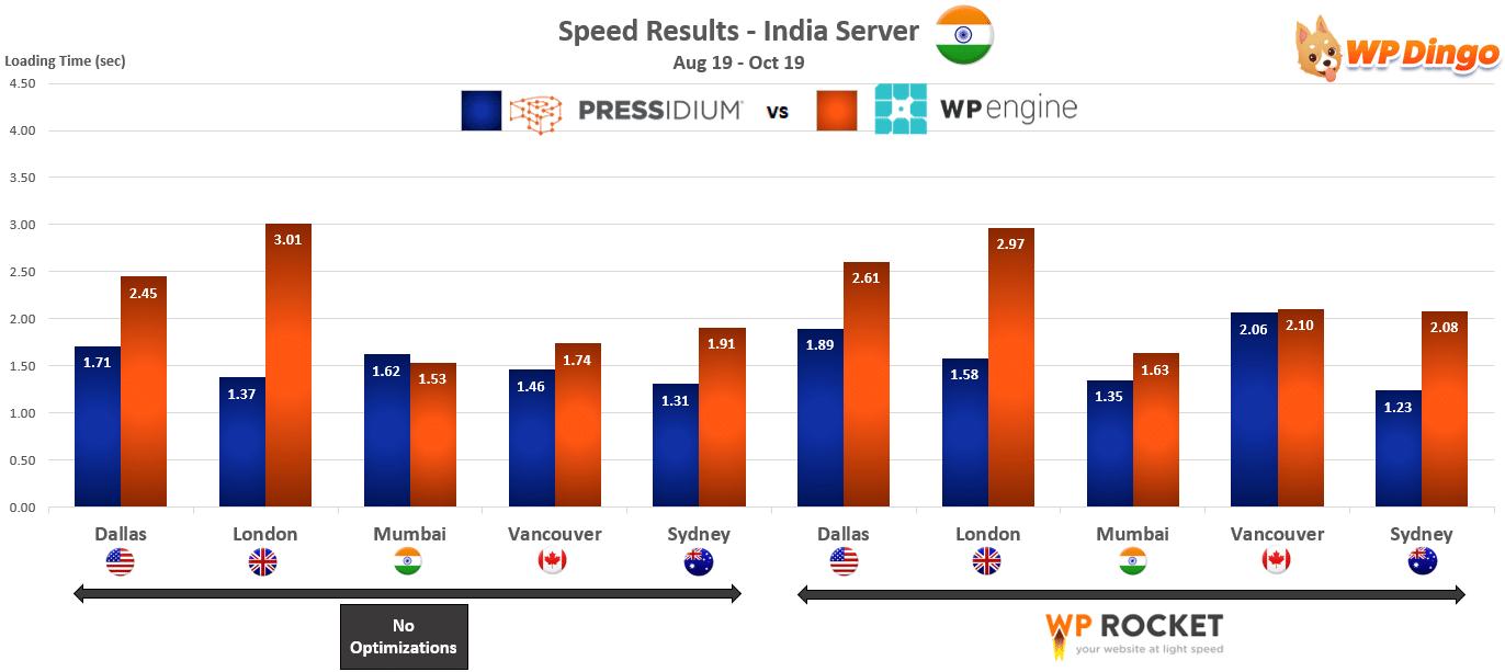 2019 Pressidium vs WP Engine Speed Chart - India Server