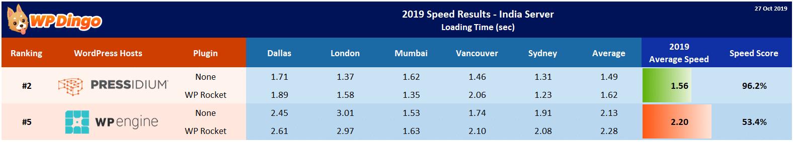 2019 Pressidium vs WP Engine Speed Table - India Server