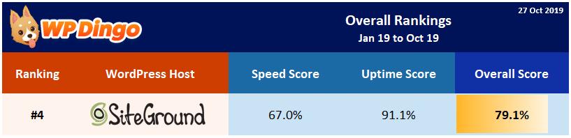 2019 SiteGround Overall Rank
