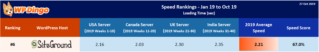 2019 SiteGround Speed Table - Overall