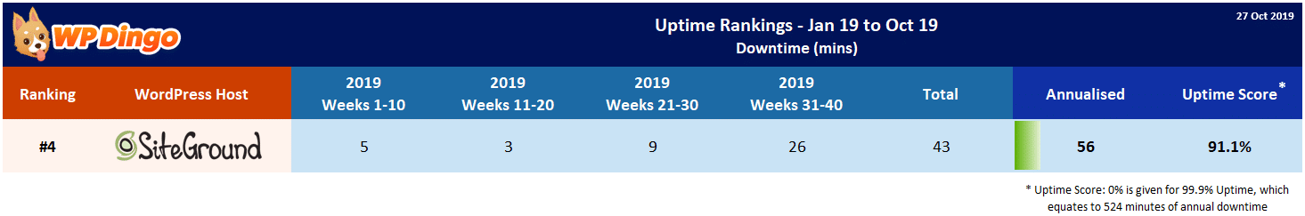 SiteGround 2019 Uptime Test Results