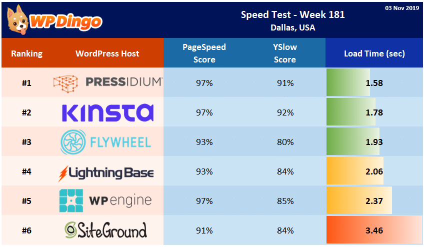 Speed Test Results - Summary Table - Week 181