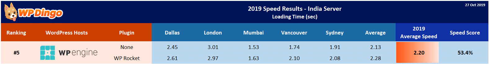 2019 WP Engine Speed Table - India Server