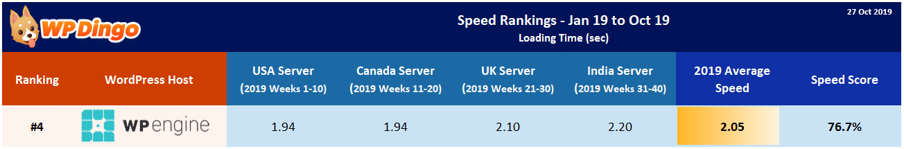 2019 WP Engine Speed Table - Overall