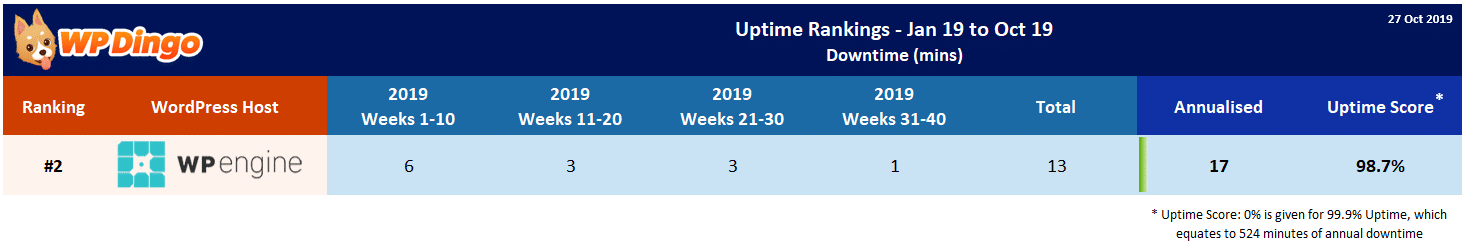 WP Engine 2019 Uptime Test Results