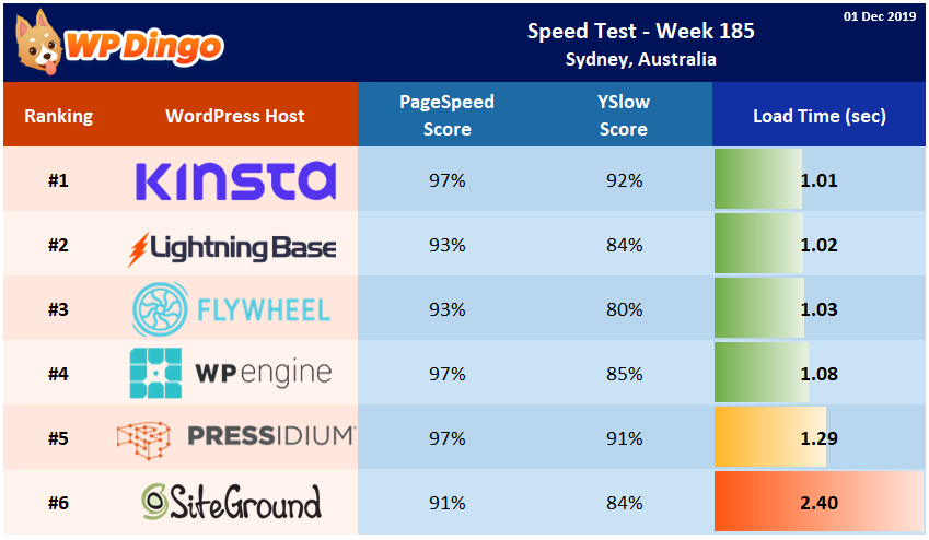 Speed Test Results - Summary Table - Week 185