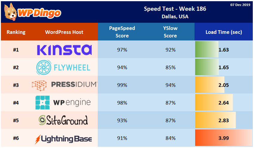 Speed Test Results - Summary Table - Week 186
