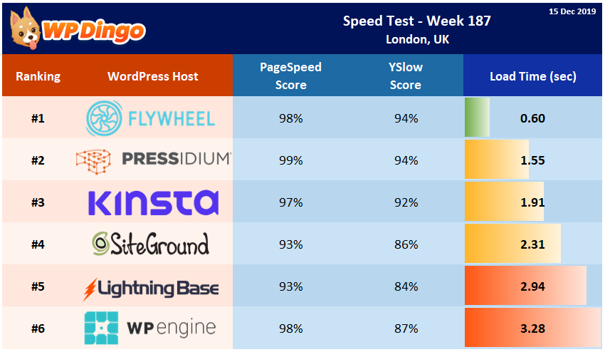 Speed Test Results - Summary Table - Week 187