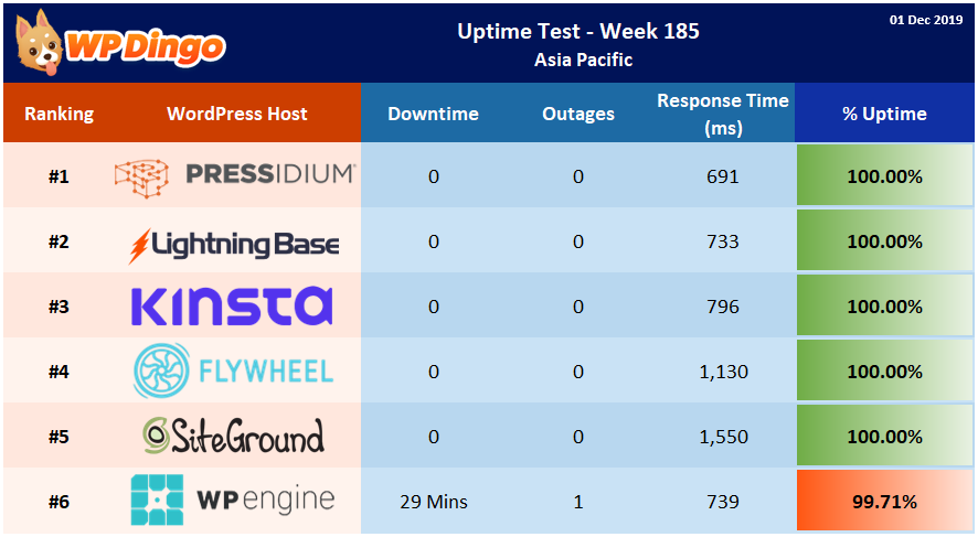 Uptime Test Results - Week 185 Summary Table