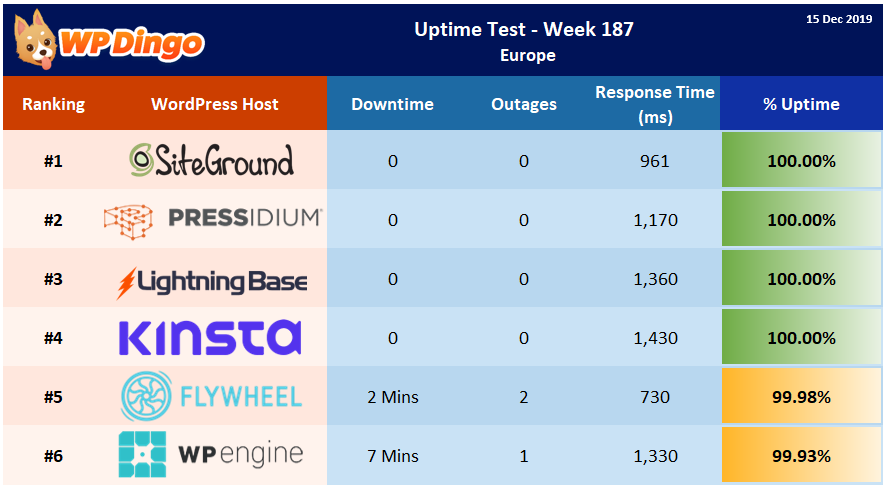 Uptime Test Results - Week 187 Summary Table