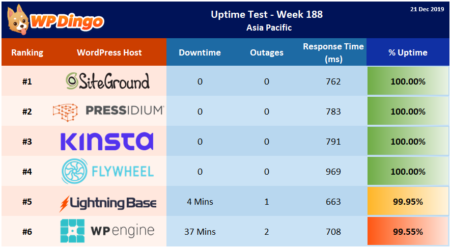Uptime Test Results - Week 188 Summary Table