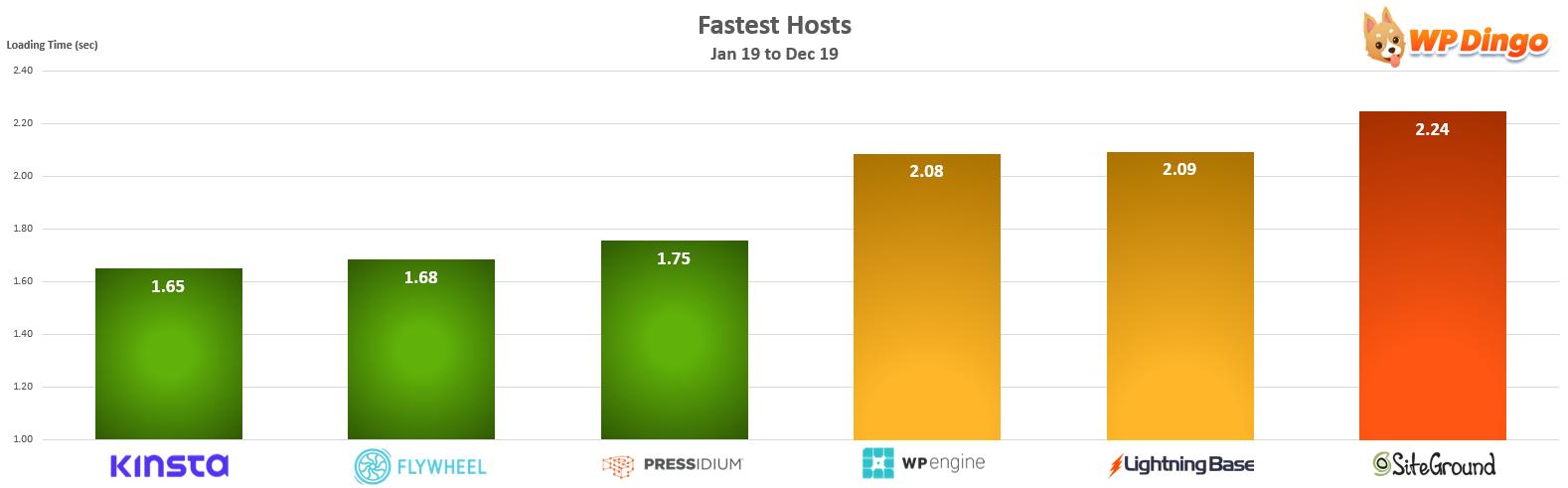 Fastest Hosts Chart - Jan 2019 to Dec 2019