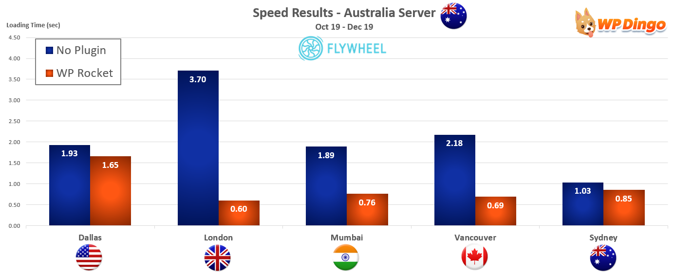 2019 Flywheel Speed Chart - Australia Server