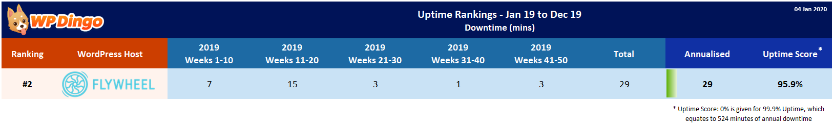 Flywheel 2019 Uptime Test Results