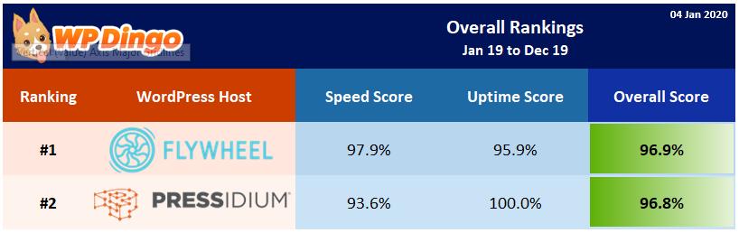 2019 Flywheel vs Pressidium Overall Rank