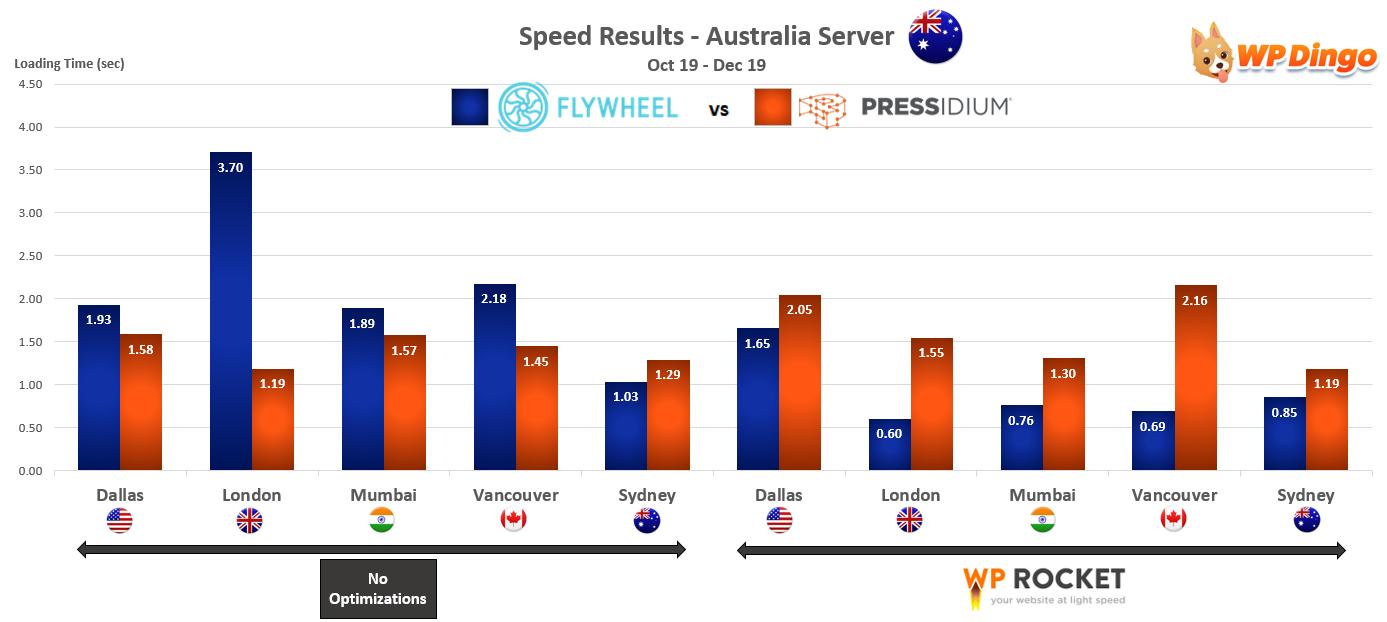 2019 Flywheel vs Pressidium Speed Chart - Australia Server