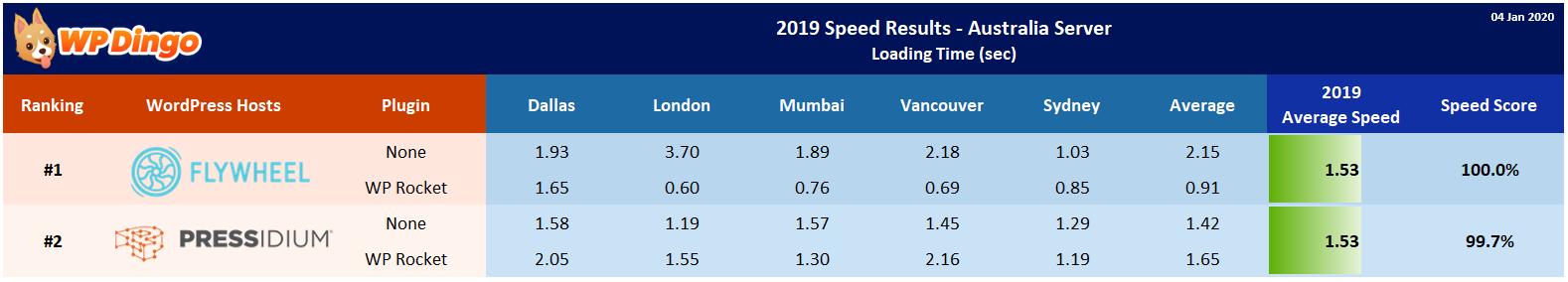 2019 Flywheel vs Pressidium Speed Table - Australia Server