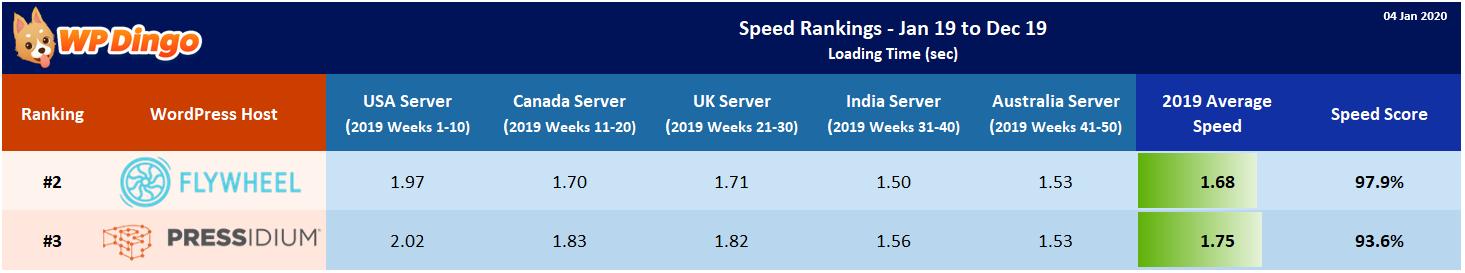 2019 Flywheel vs Pressidium Speed Table - Overall