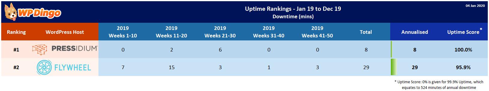 Flywheel vs Pressidium 2019 Uptime Test Results