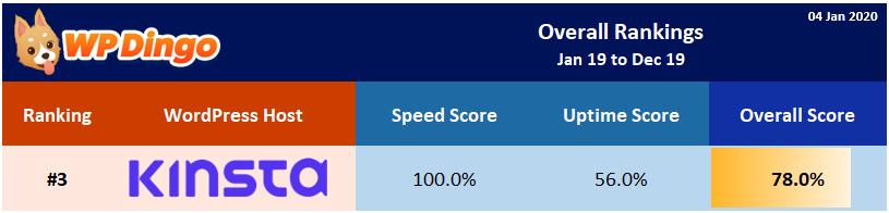 2019 Kinsta Overall Rank