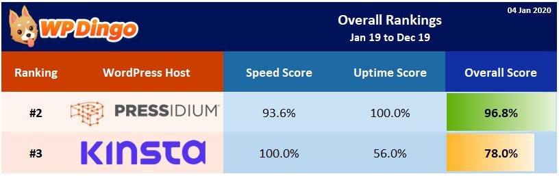 2019 Kinsta vs Pressidium Overall Rank