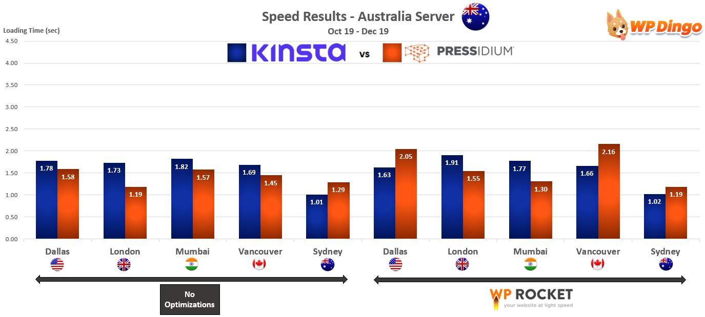 2019 Kinsta vs Pressidium Speed Chart - Australia Server
