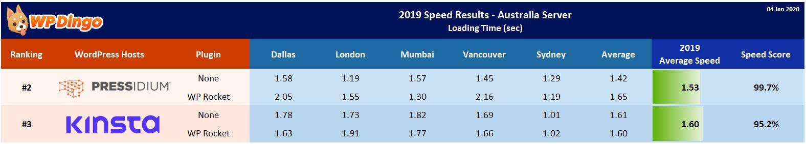 2019 Kinsta vs Pressidium Speed Table - Australia Server