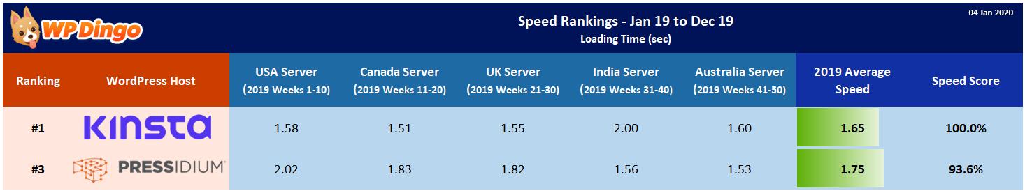 2019 Kinsta vs Pressidium Speed Table - Overall