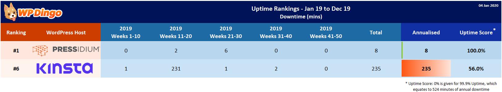 Kinsta vs Pressidium 2019 Uptime Test Results